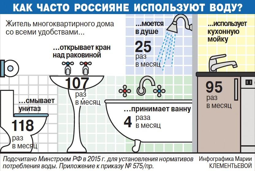 частота использования воды в многоквартирном доме