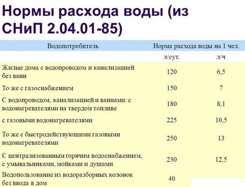 таблица нормы расхода воды СНИП 2.04.01-85