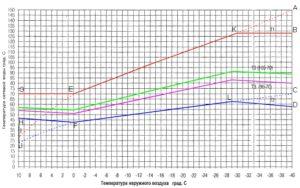 график зависимости температуры воды
