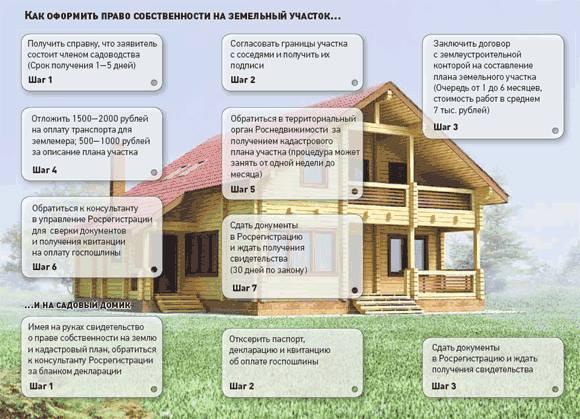 Как узаконить дом в Украине / Украинский бизнес ресурс