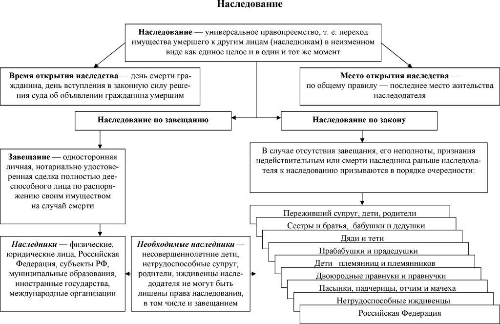схематичная структура наследования