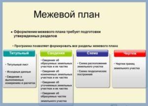 схематичный план действий оформления межевого плана