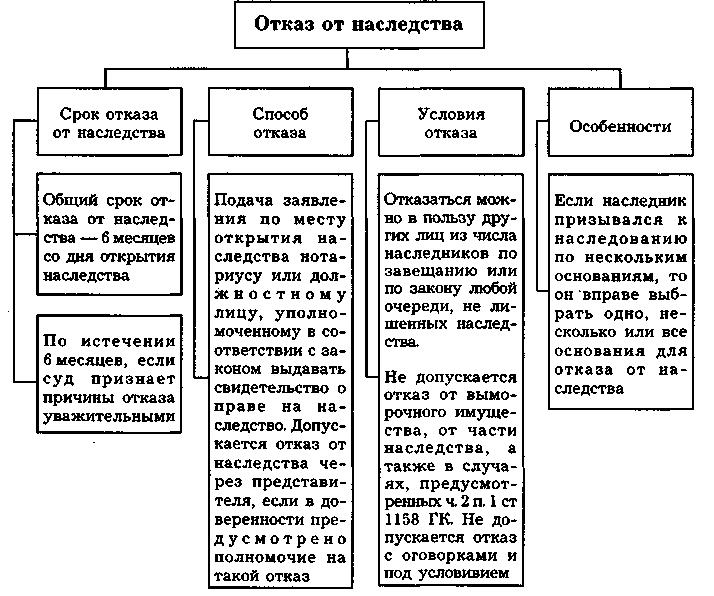 схематичная структура при отказе от наследства